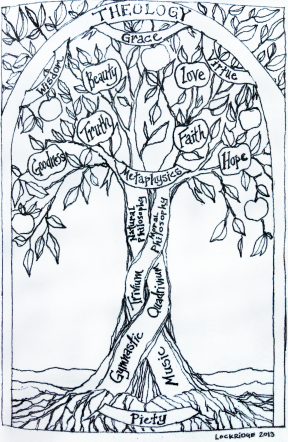 LAT Philosophical Tree 300.png  300×449